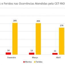 Número de acidentes apresenta queda após medidas de isolamento social. Foto: Divulgação / Prefeitura do Rio